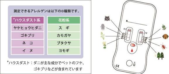 当院におけるアレルギー検査